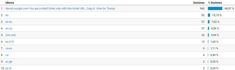 Trafico spam vota a trump