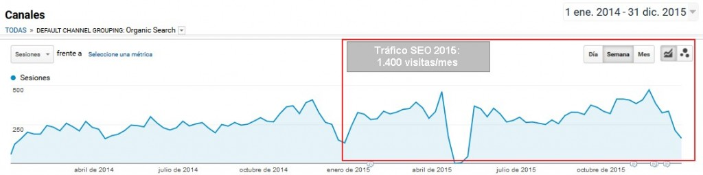Google no indexa (o desindexa) mi web | Posicionamiento SEO