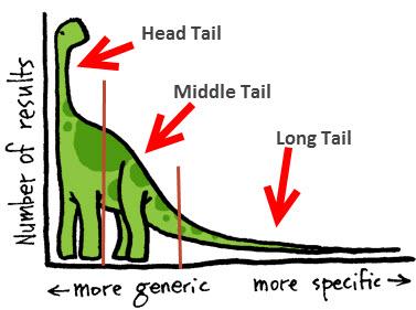 busquedas long tail